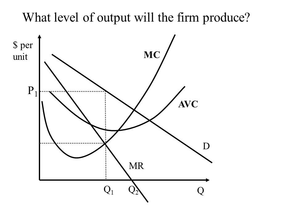 Q $ per unit MC AVC P1P1 Q1Q1 D MR What level of output will the firm produce Q2Q2