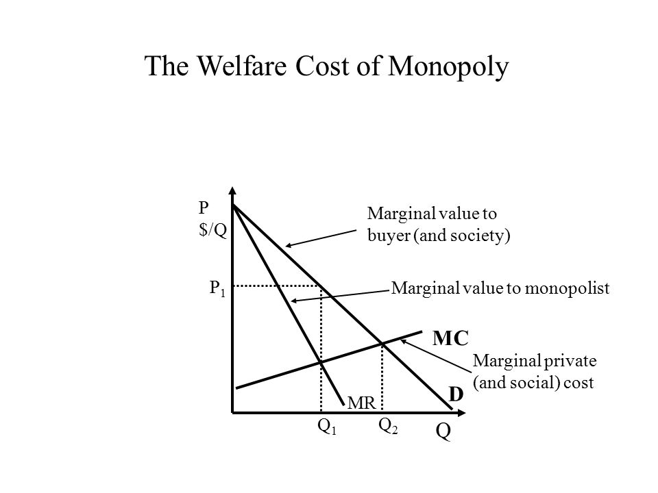 Q P $/Q MC Q1Q1 P1P1 Q2Q2 D MR Marginal value to buyer (and society) Marginal private (and social) cost Marginal value to monopolist The Welfare Cost of Monopoly