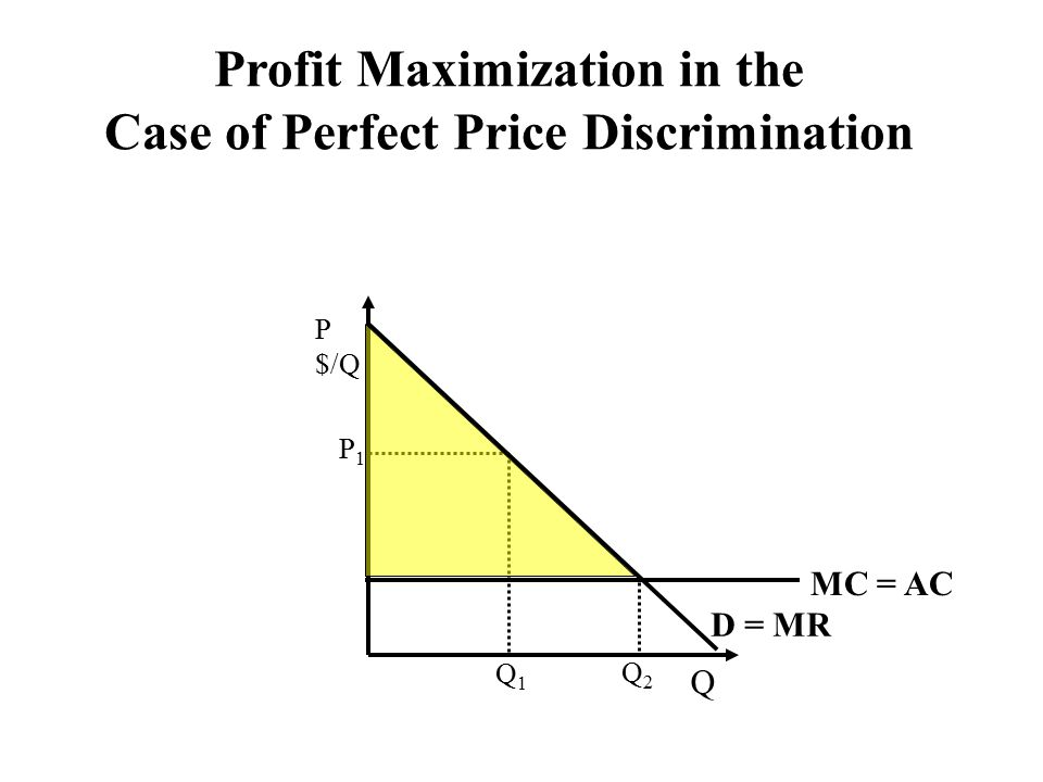 Q P $/Q MC = AC Q1Q1 P1P1 Q2Q2 D = MR Profit Maximization in the Case of Perfect Price Discrimination