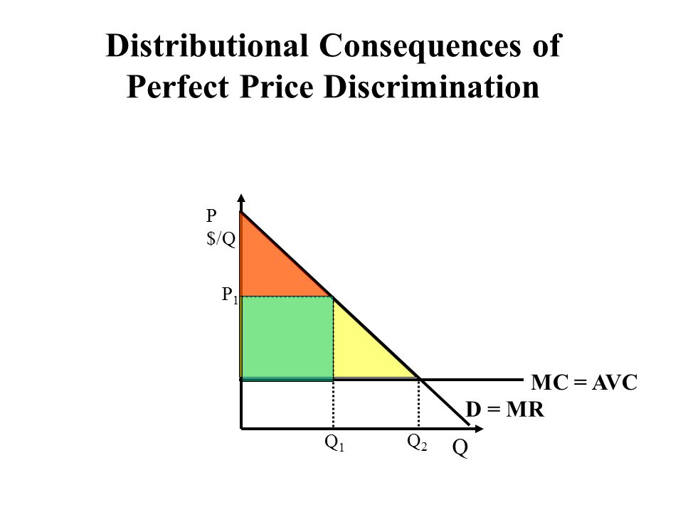 Q P $/Q MC = AVC Q1Q1 P1P1 Q2Q2 D = MR Distributional Consequences of Perfect Price Discrimination