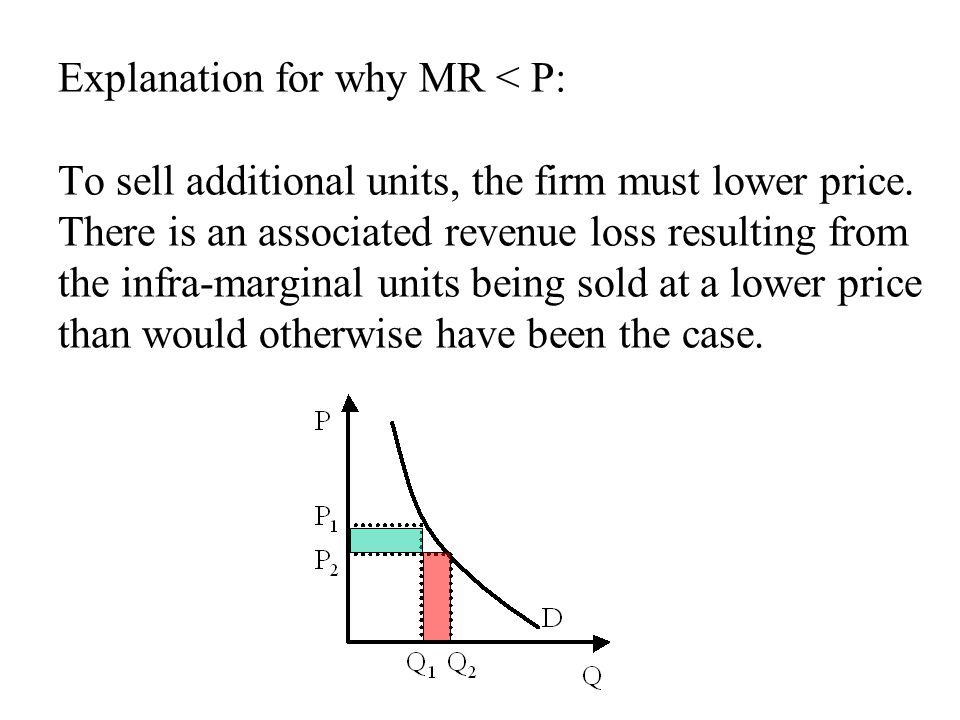Explanation for why MR < P: To sell additional units, the firm must lower price.