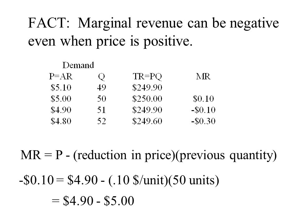 FACT: Marginal revenue can be negative even when price is positive.