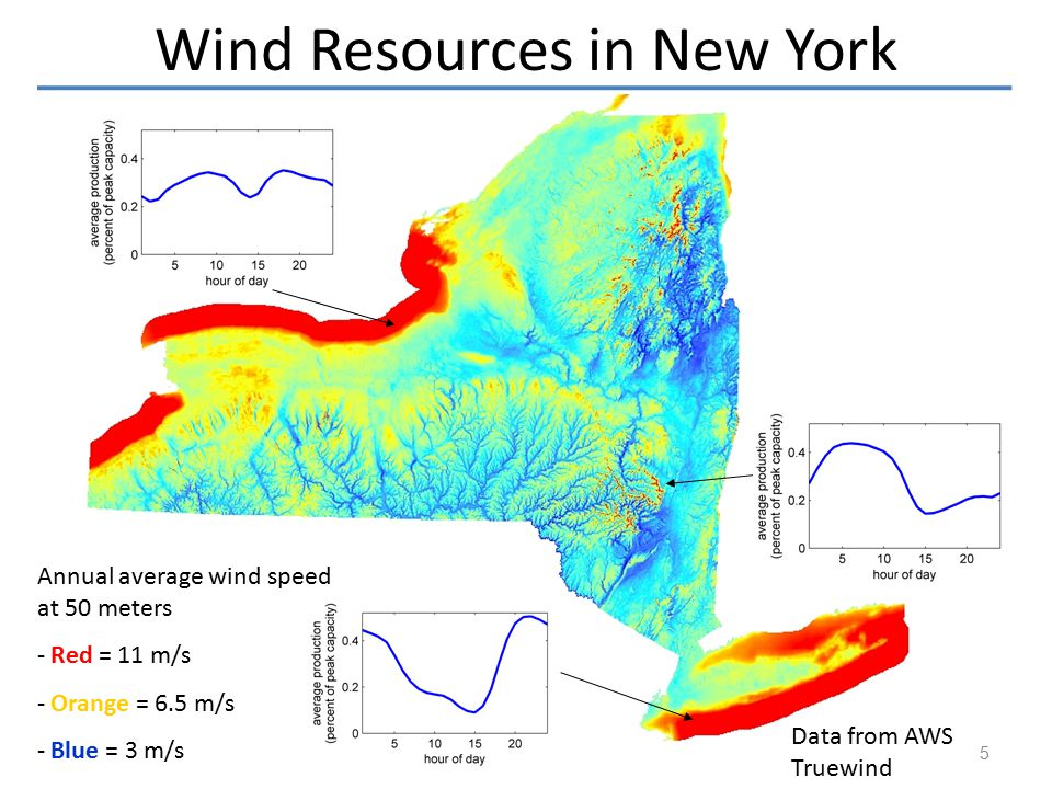 Annual average wind speed at 50 meters - Red = 11 m/s - Orange = 6.5 m/s - Blue = 3 m/s Wind Resources in New York Data from AWS Truewind 5