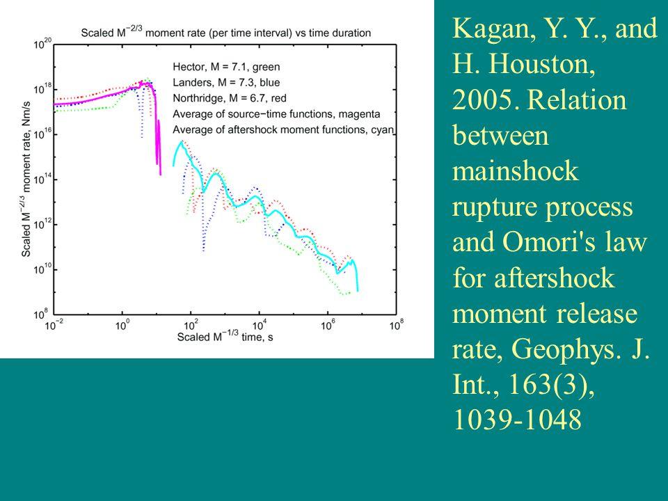 Kagan, Y. Y., and H. Houston, 2005.