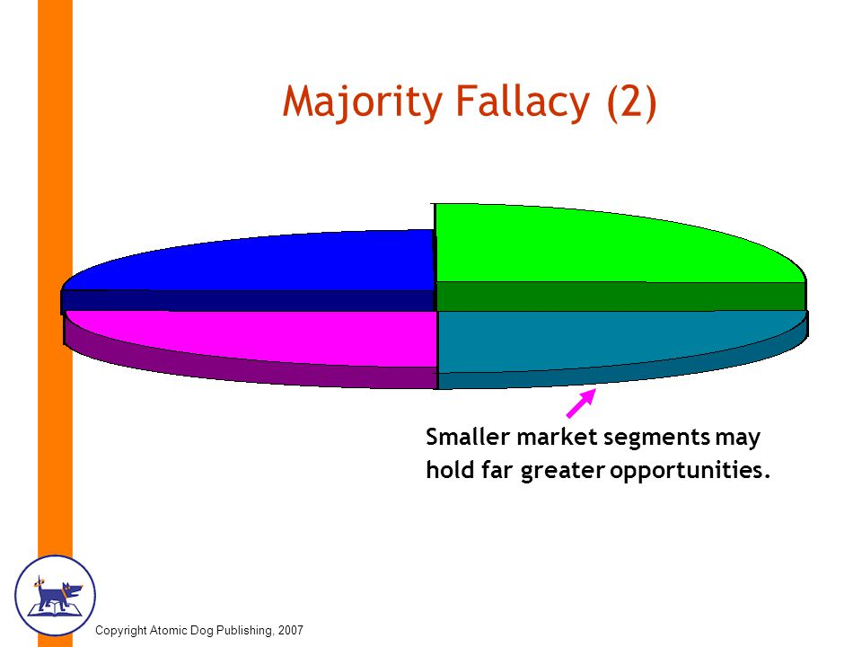 Copyright Atomic Dog Publishing, 2007 Majority Fallacy (2) Smaller market segments may hold far greater opportunities.