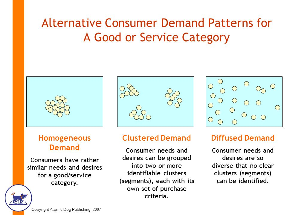 Copyright Atomic Dog Publishing, 2007 Alternative Consumer Demand Patterns for A Good or Service Category Homogeneous Demand Consumers have rather similar needs and desires for a good/service category.