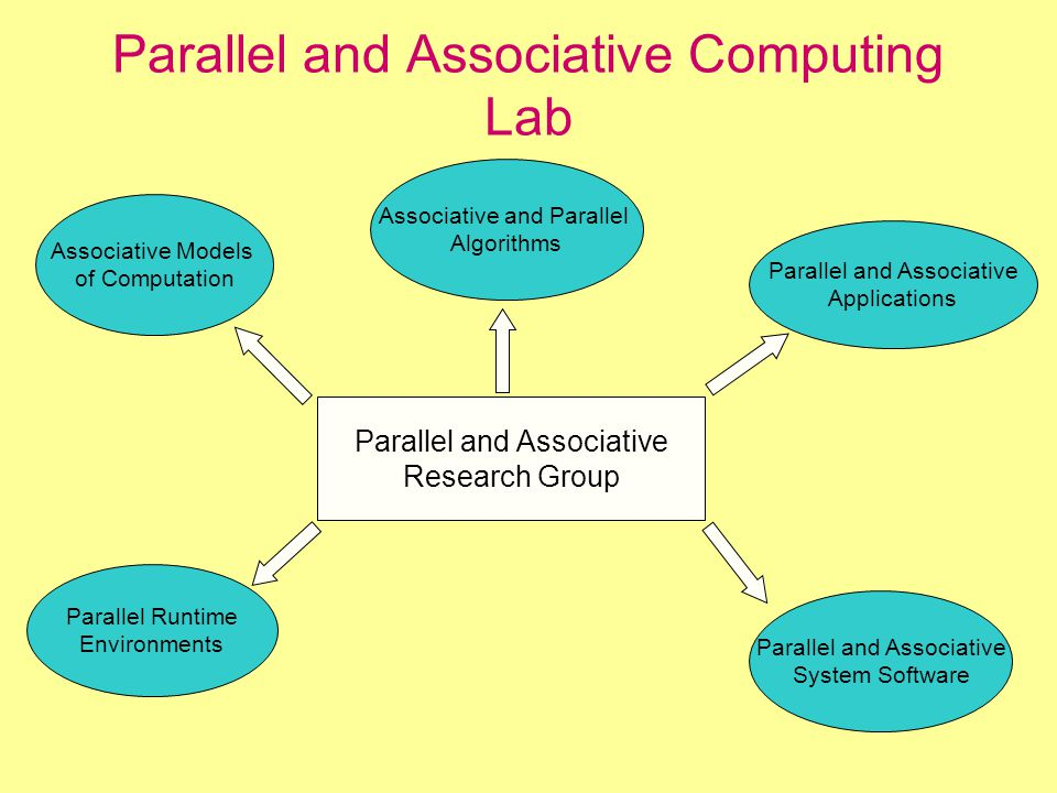 Parallel and Associative Computing Lab Parallel and Associative Research Group Associative Models of Computation Parallel Runtime Environments Parallel and Associative System Software Parallel and Associative Applications Associative and Parallel Algorithms