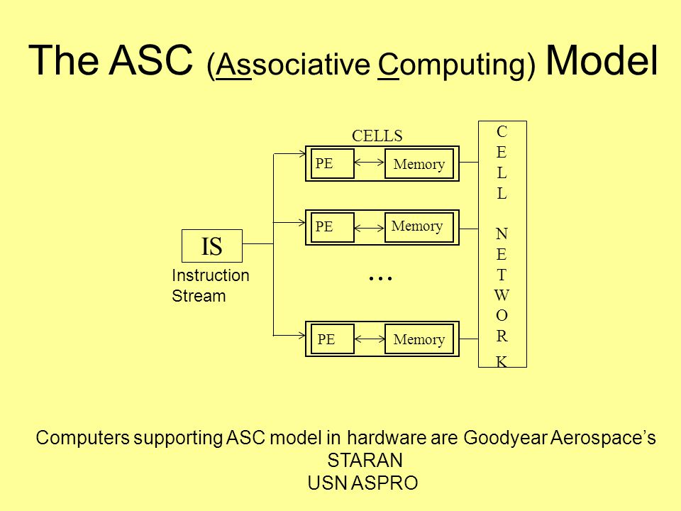 The ASC (Associative Computing) Model Computers supporting ASC model in hardware are Goodyear Aerospace's STARAN USN ASPRO CELLNETWORKCELLNETWORK Memory CELLS  PE Memory PE Memory IS PE Instruction Stream