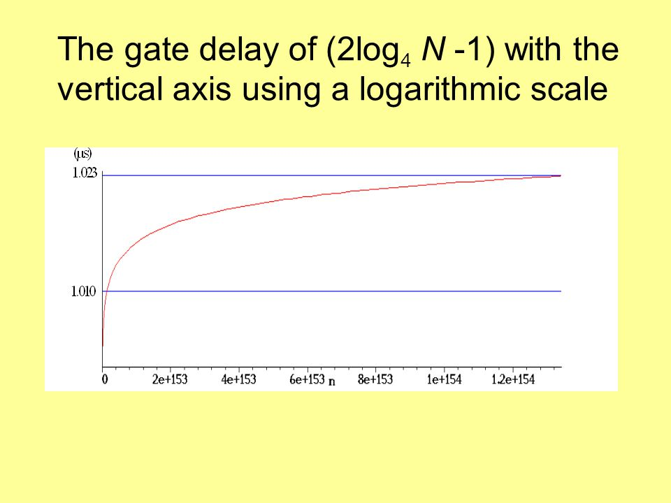 The gate delay of (2log 4 N -1) with the vertical axis using a logarithmic scale