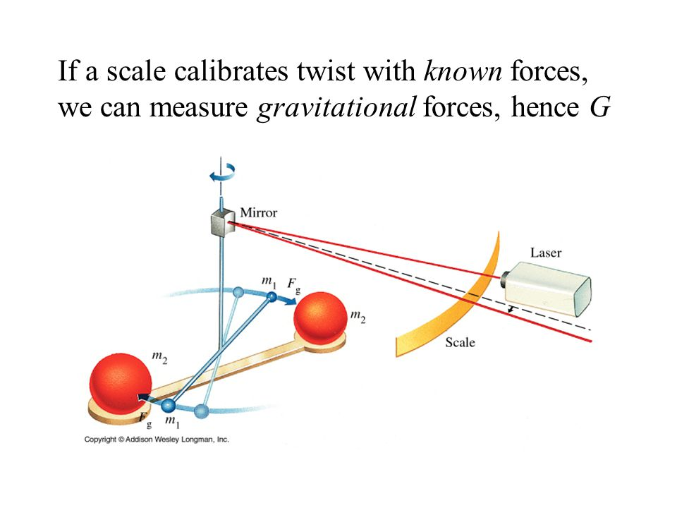 If a scale calibrates twist with known forces, we can measure gravitational forces, hence G
