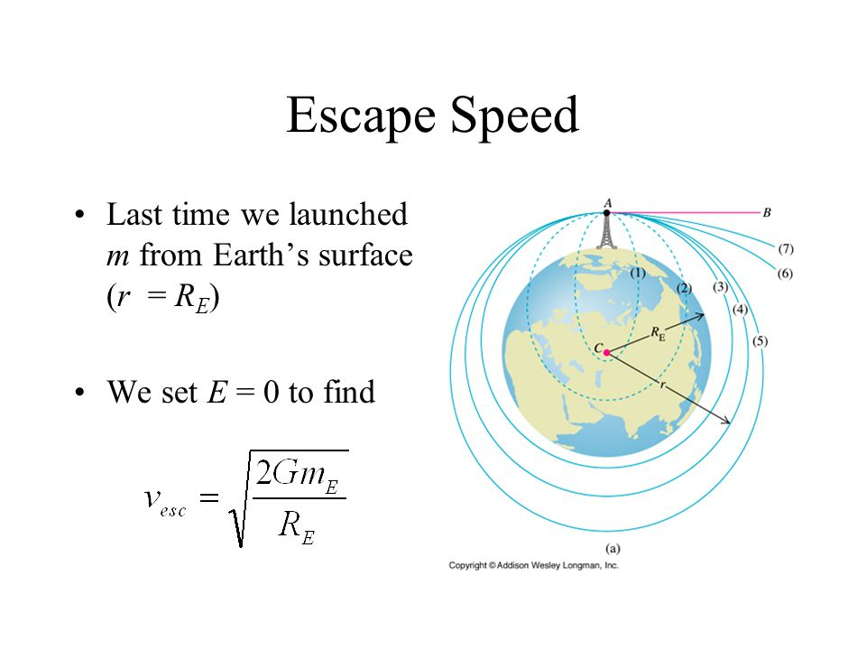Escape Speed Last time we launched m from Earth's surface (r = R E ) We set E = 0 to find