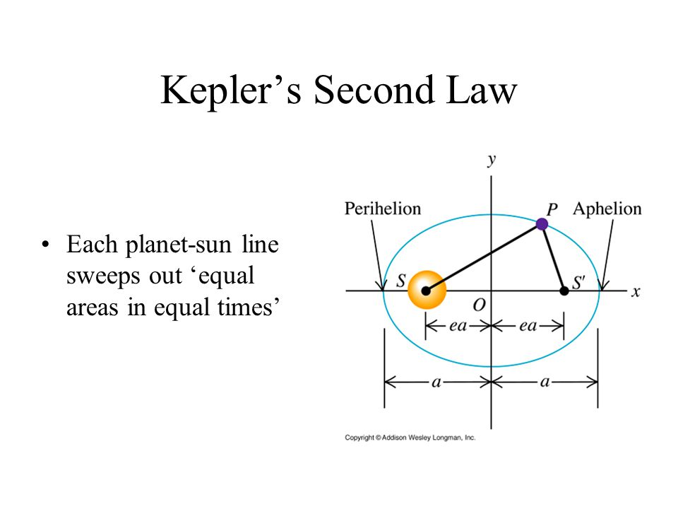 Kepler's Second Law Each planet-sun line sweeps out 'equal areas in equal times'