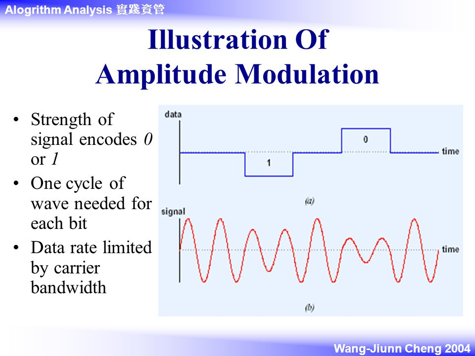 Alogrithm Analysis 實踐資管 Wang-Jiunn Cheng 2004 Illustration Of Amplitude Modulation Strength of signal encodes 0 or 1 One cycle of wave needed for each bit Data rate limited by carrier bandwidth