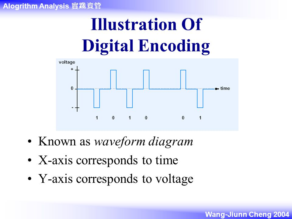 Alogrithm Analysis 實踐資管 Wang-Jiunn Cheng 2004 Illustration Of Digital Encoding Known as waveform diagram X-axis corresponds to time Y-axis corresponds to voltage
