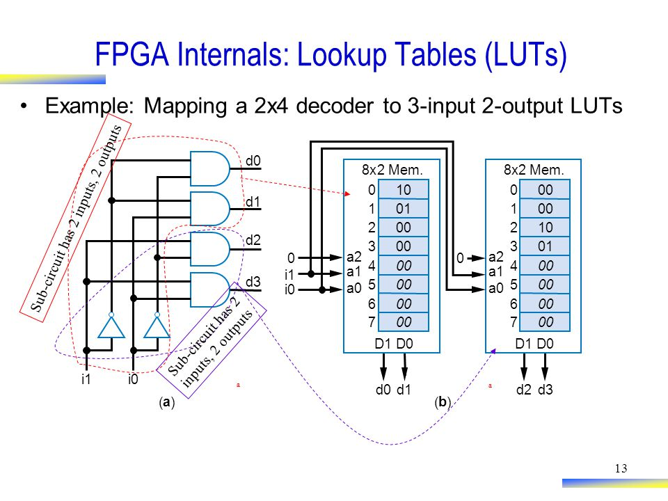 13 FPGA Internals: Lookup Tables (LUTs) Example: Mapping a 2x4 decoder to 3-input 2-output LUTs 8x2Mem.