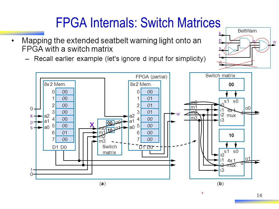 16 FPGA Internals: Switch Matrices Mapping the extended seatbelt warning light onto an FPGA with a switch matrix –Recall earlier example (let s ignore d input for simplicity) 8x2Mem.