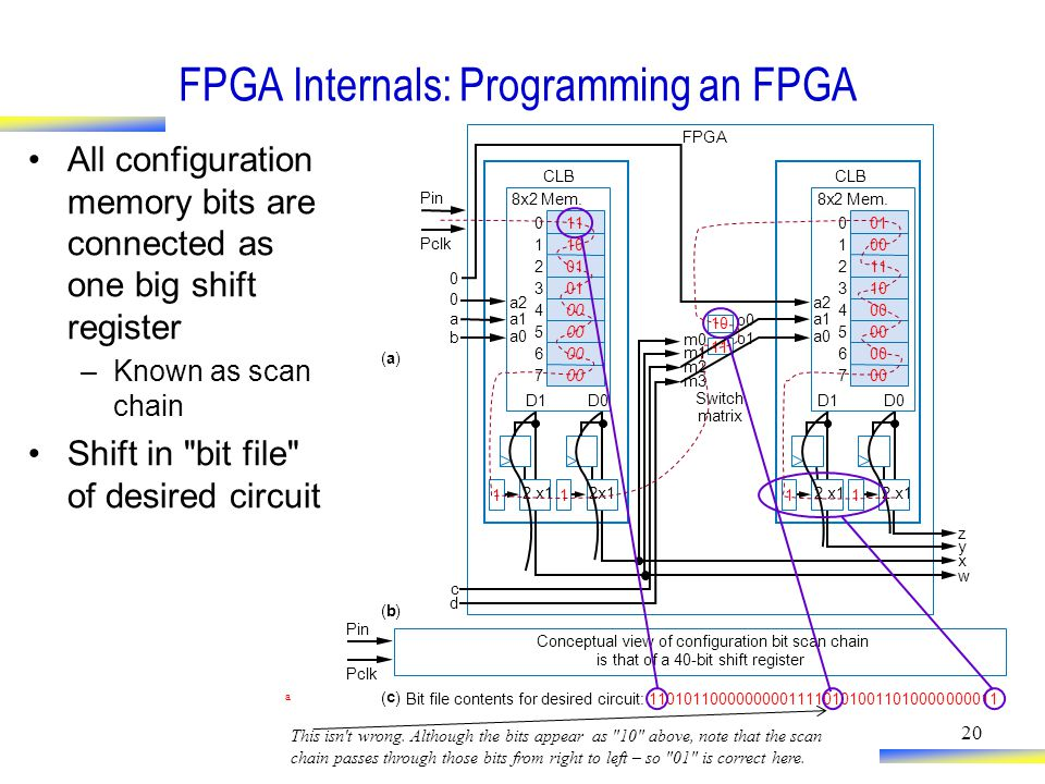 20 FPGA Internals: Programming an FPGA All configuration memory bits are connected as one big shift register –Known as scan chain Shift in bit file of desired circuit 8x2Mem.