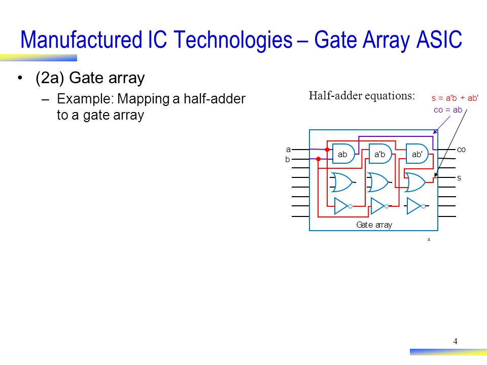 4 Manufactured IC Technologies – Gate Array ASIC (2a) Gate array –Example: Mapping a half-adder to a gate array Gate array s co a b co = ab s = a b + ab a bab a Half-adder equations: ab