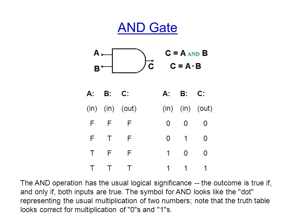 Boolean Algebra And Truth Table The Mathematics Associated With