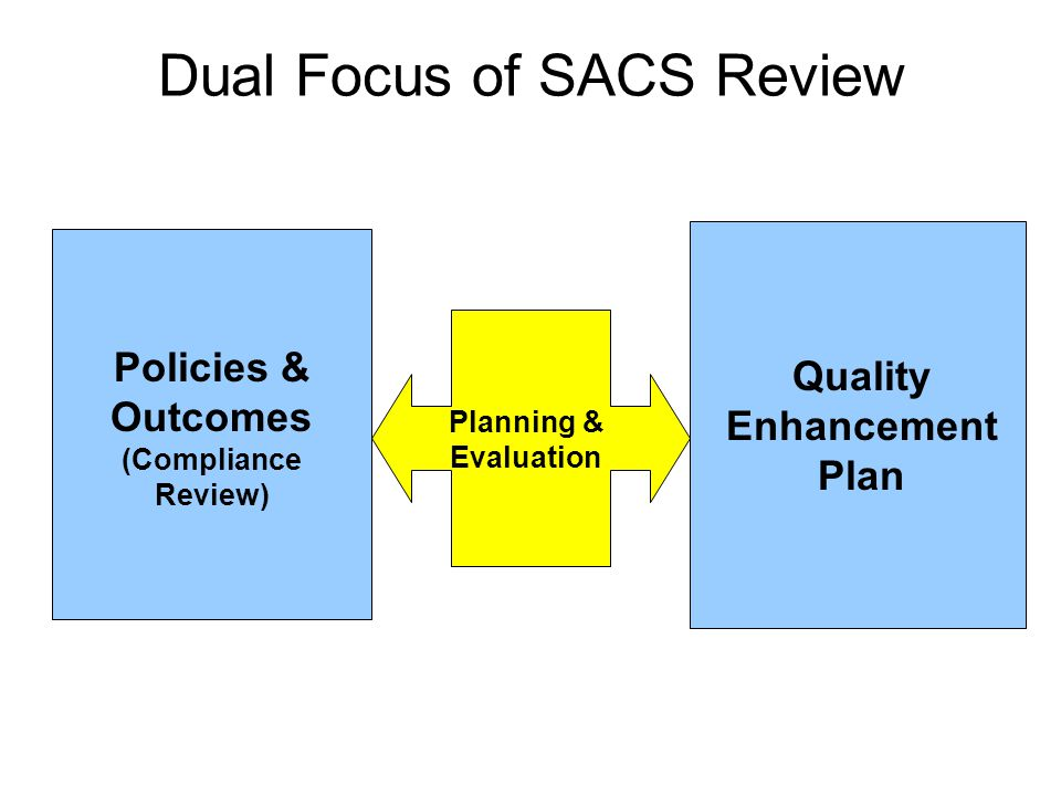 Dual Focus of SACS Review Policies & Outcomes (Compliance Review) Quality Enhancement Plan Planning & Evaluation