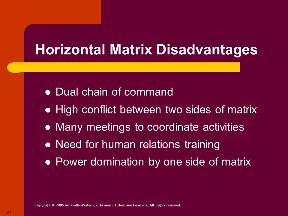 Copyright © 2005 by South-Western, a division of Thomson Learning. All rights reserved. 27 Horizontal Matrix Disadvantages Dual chain of command High