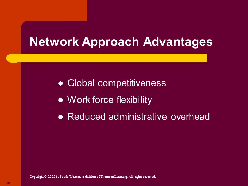 Copyright © 2005 by South-Western, a division of Thomson Learning. All rights reserved. 30 Network Approach Advantages Global competitiveness Work for