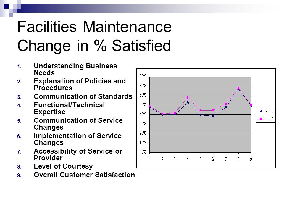 Facilities Maintenance Customer Satisfaction Survey  Ppt Download