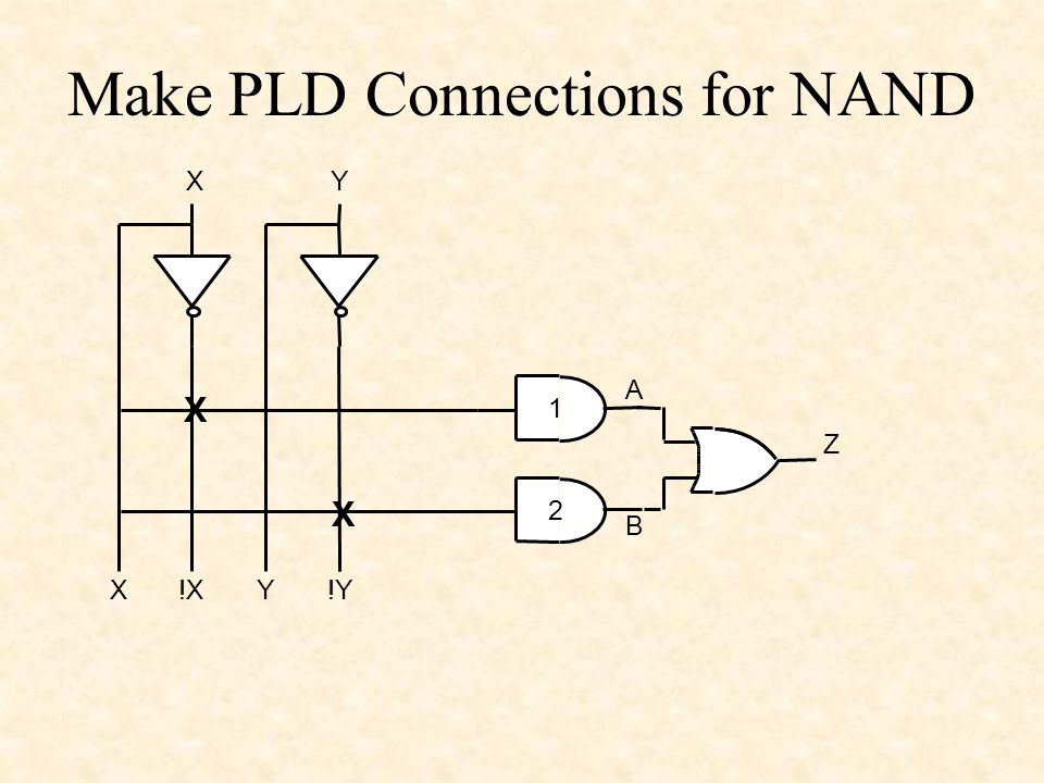 Make PLD Connections for NAND XY X!XY!Y A B Z 1 2 X X