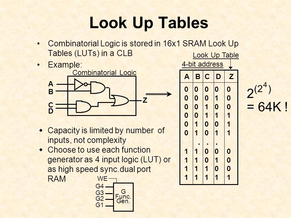 Look Up Tables  Capacity is limited by number of inputs, not complexity  Choose to use each function generator as 4 input logic (LUT) or as high speed sync.dual port RAM Combinatorial Logic is stored in 16x1 SRAM Look Up Tables (LUTs) in a CLB Example: A B C D Z