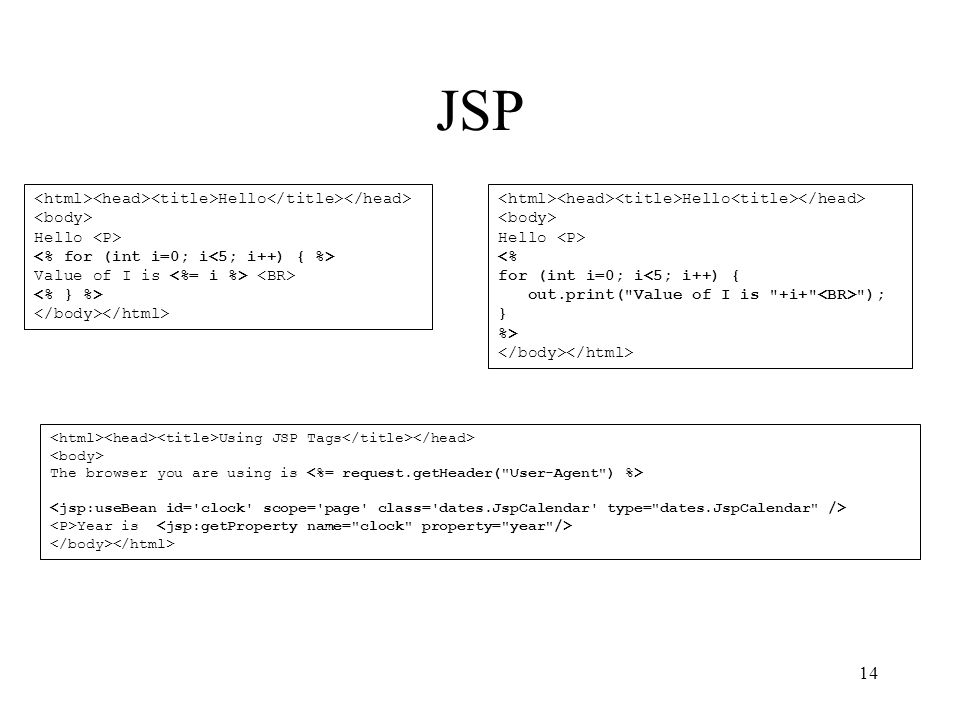 14 JSP Hello Hello Value of I is Hello Hello <% for (int i=0; i<5; i++) { out.print( Value of I is +i+ ); } %> Using JSP Tags The browser you are using is Year is