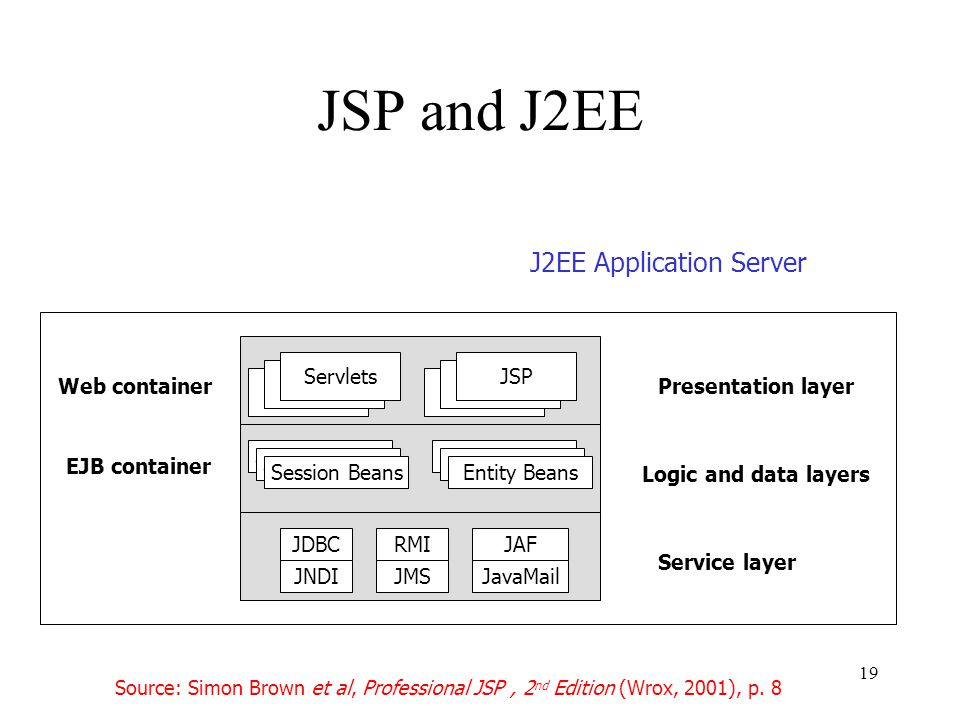 19 JSP and J2EE Servlets JSP Presentation layerWeb container Session Beans Entity Beans EJB container Logic and data layers JDBC JNDI RMI JMS JAF JavaMail Service layer J2EE Application Server Source: Simon Brown et al, Professional JSP, 2 nd Edition (Wrox, 2001), p.