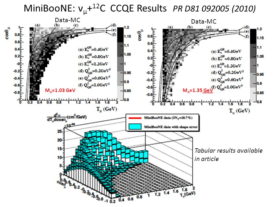 MiniBooNE: ν μ + 12 C CCQE Results PR D (2010) Tabular results available in article M A =1.03 GeVM A =1.35 GeV Data-MC