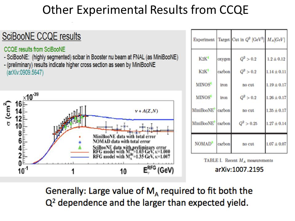 Other Experimental Results from CCQE