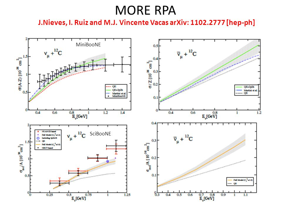 MORE RPA J.Nieves, I. Ruiz and M.J. Vincente Vacas arXiv: [hep-ph] MiniBooNE SciBooNE