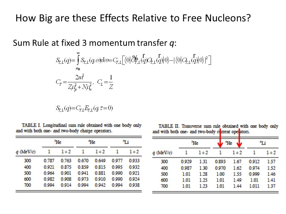 How Big are these Effects Relative to Free Nucleons Sum Rule at fixed 3 momentum transfer q: