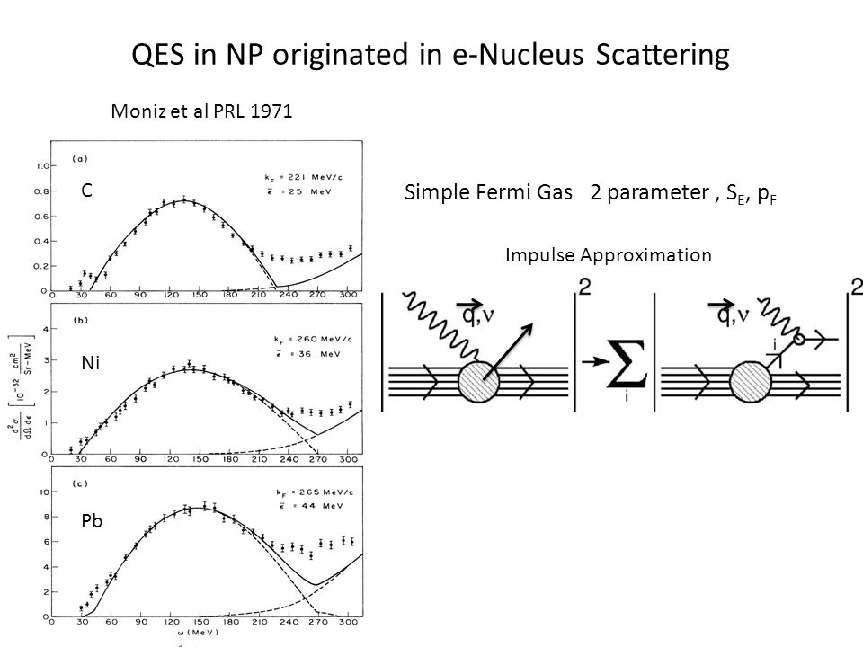 C Ni Pb QES in NP originated in e-Nucleus Scattering Moniz et al PRL 1971 Simple Fermi Gas 2 parameter, S E, p F Impulse Approximation