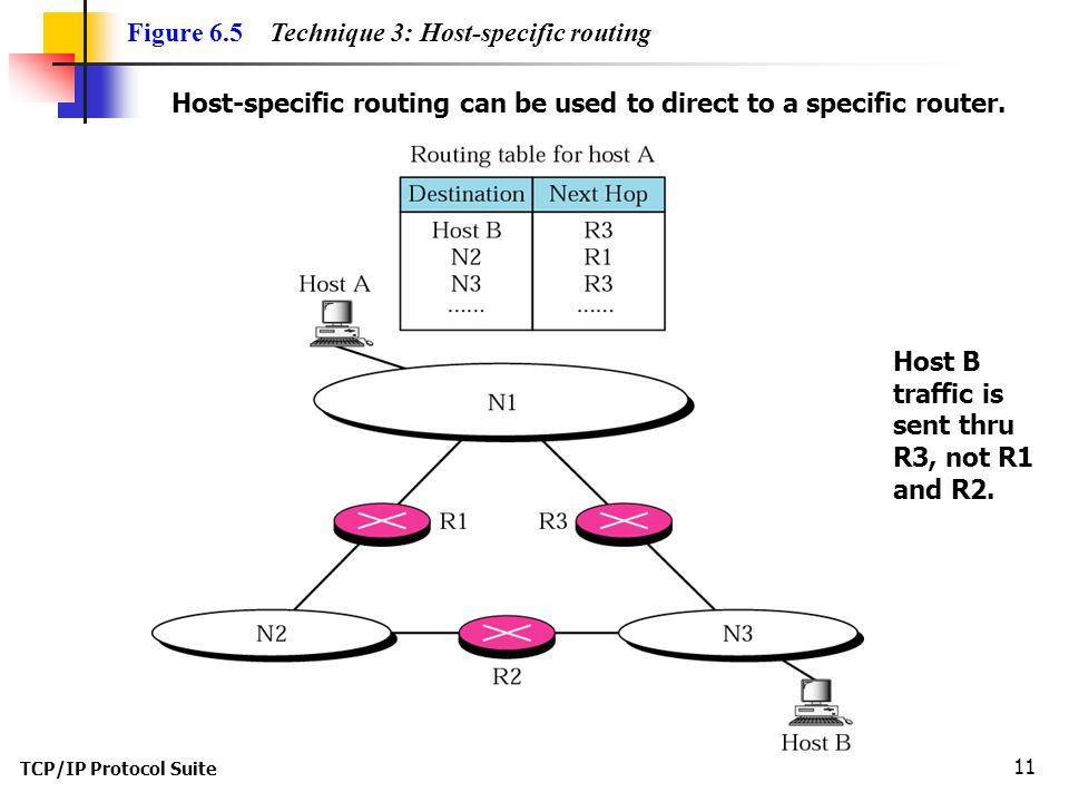 TCP/IP Protocol Suite 11 Figure 6.5 Technique 3: Host-specific routing Host-specific routing can be used to direct to a specific router.