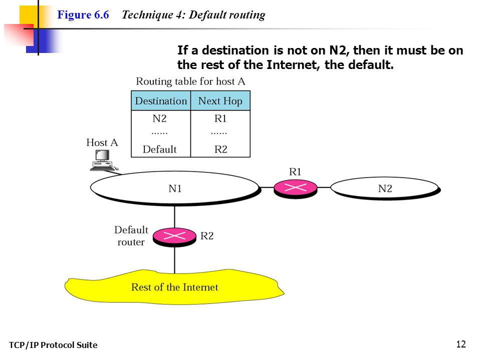 TCP/IP Protocol Suite 12 Figure 6.6 Technique 4: Default routing If a destination is not on N2, then it must be on the rest of the Internet, the default.