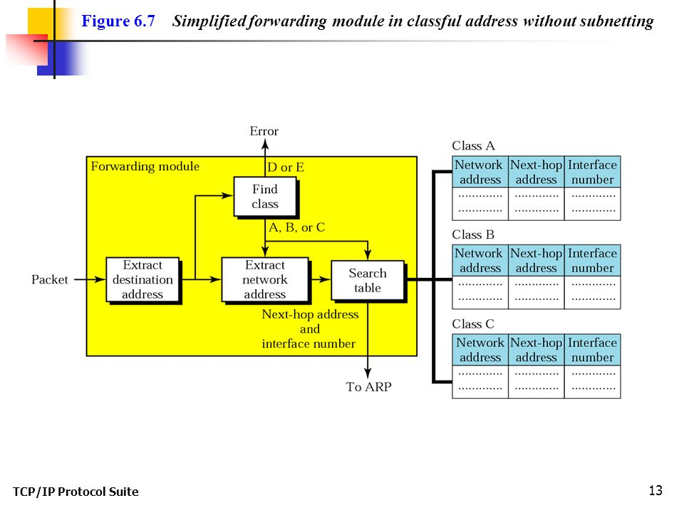 TCP/IP Protocol Suite 13 Figure 6.7 Simplified forwarding module in classful address without subnetting