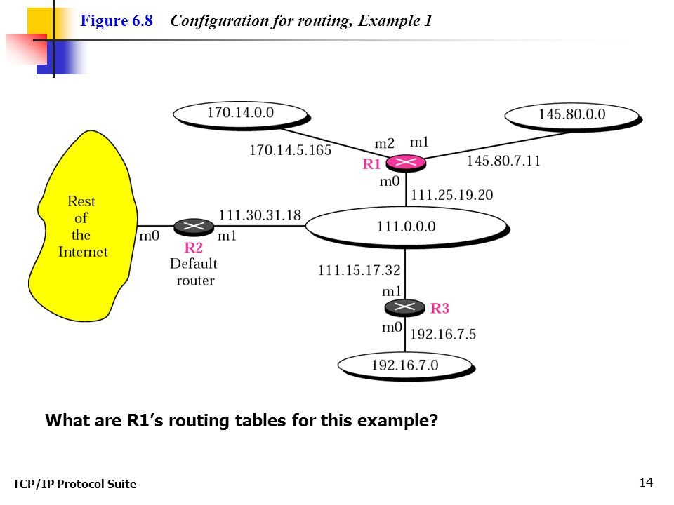TCP/IP Protocol Suite 14 Figure 6.8 Configuration for routing, Example 1 What are R1's routing tables for this example