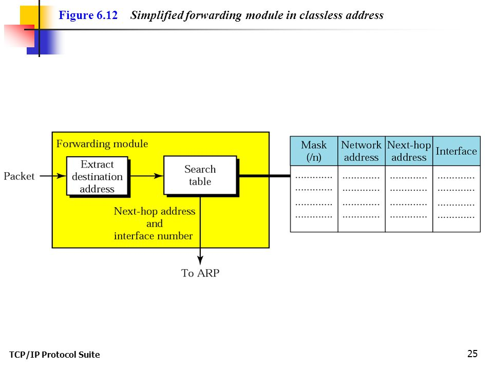 TCP/IP Protocol Suite 25 Figure 6.12 Simplified forwarding module in classless address