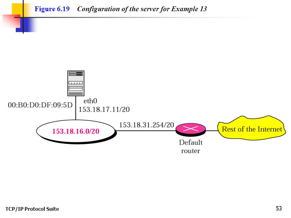 TCP/IP Protocol Suite 53 Figure 6.19 Configuration of the server for Example 13