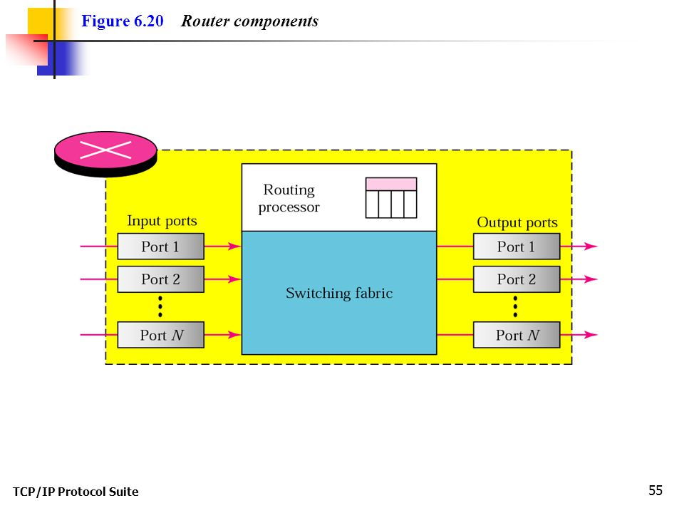 TCP/IP Protocol Suite 55 Figure 6.20 Router components
