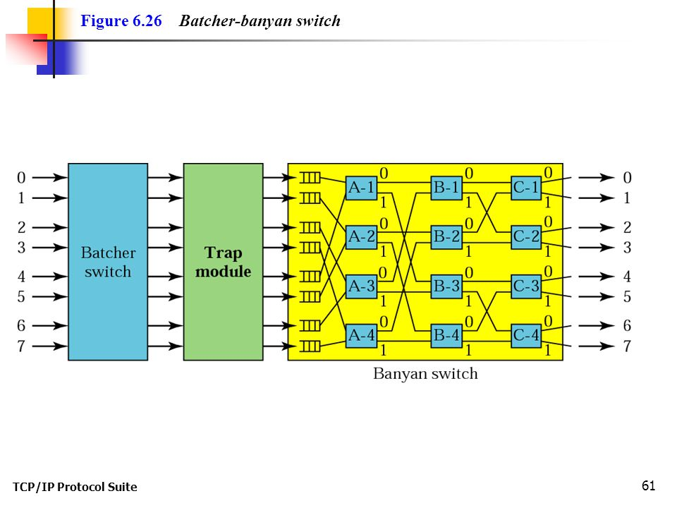 TCP/IP Protocol Suite 61 Figure 6.26 Batcher-banyan switch