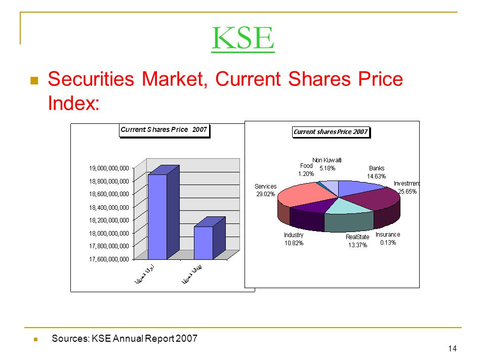 14 KSE Securities Market, Current Shares Price Index: Sources: KSE Annual Report 2007