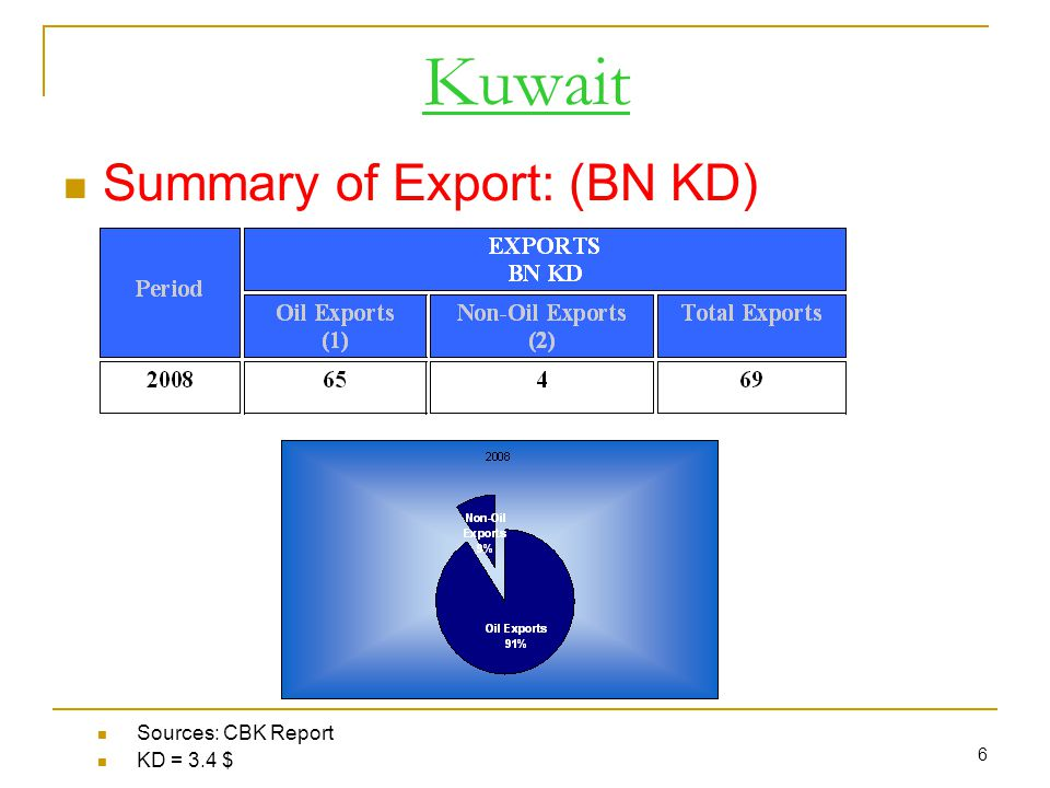 6 Kuwait Summary of Export: (BN KD) Sources: CBK Report KD = 3.4 $