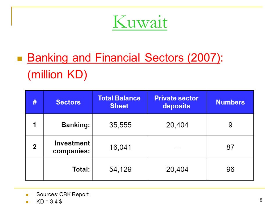 8 Kuwait Banking and Financial Sectors (2007): (million KD) #Sectors Total Balance Sheet Private sector deposits Numbers 1Banking: 35,55520, Investment companies: 16, Total: 54,12920,40496 Sources: CBK Report KD = 3.4 $