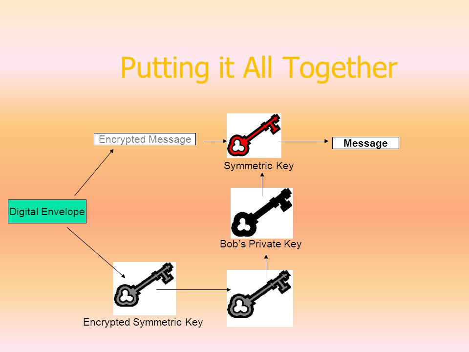 Putting it All Together Message Encrypted Message Symmetric Key Encrypted Symmetric Key Digital Envelope Bob's Private Key