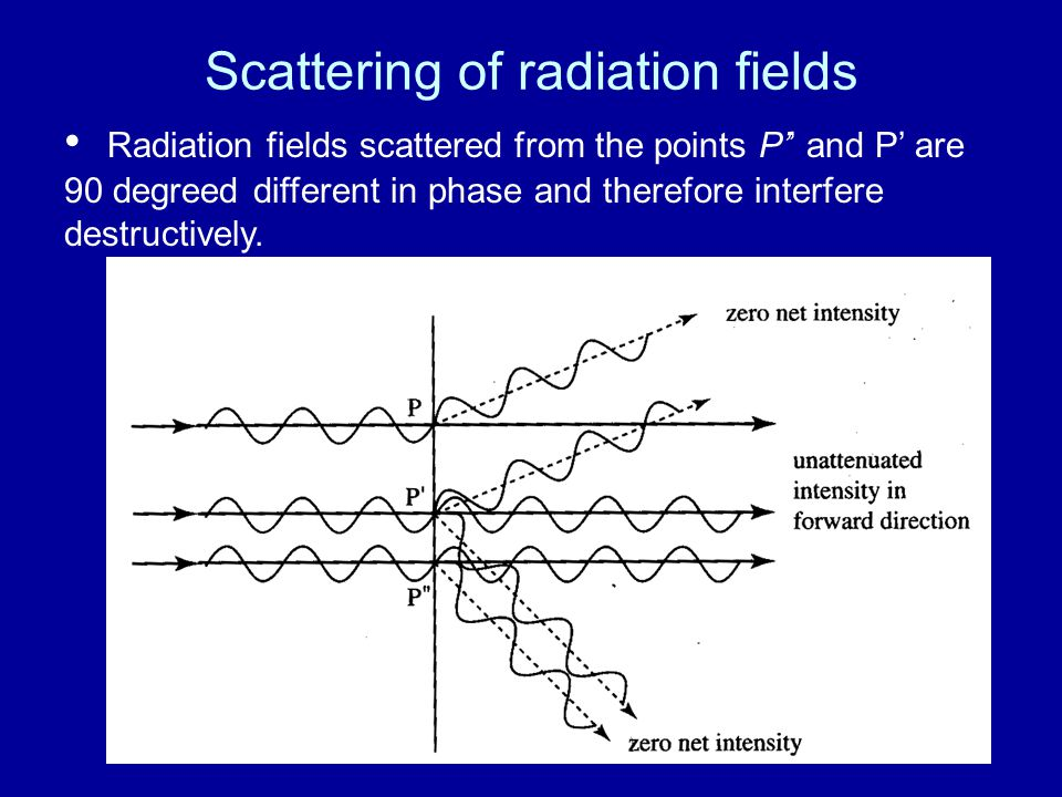 Scattering of radiation fields Radiation fields scattered from the points P'' and P' are 90 degreed different in phase and therefore interfere destructively.