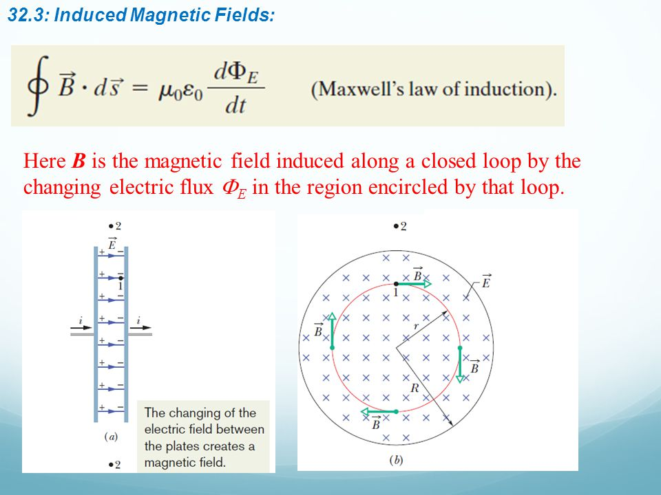 32.3: Induced Magnetic Fields: Here B is the magnetic field induced along a closed loop by the changing electric flux  E in the region encircled by that loop.